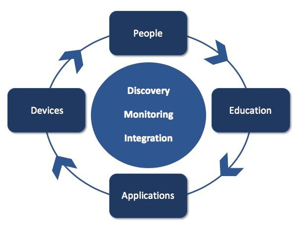 MFA access device management awareness education